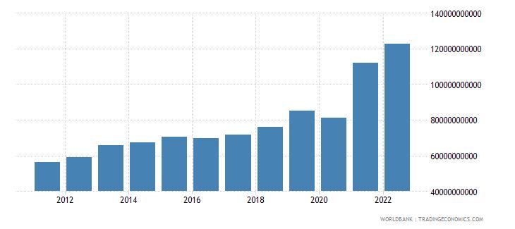 guatemala gross capital formation current lcu wb data