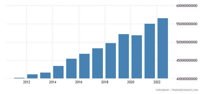guatemala gross domestic income constant lcu wb data