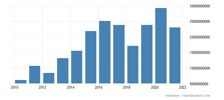 guatemala gross domestic savings current lcu wb data