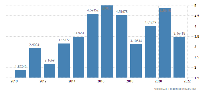 guatemala gross domestic savings percent of gdp wb data
