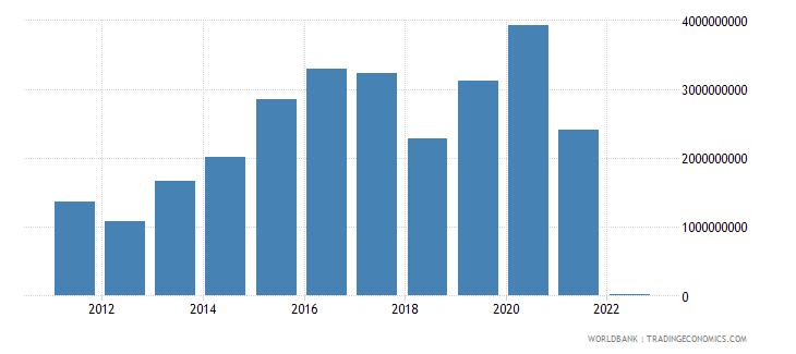 guatemala gross domestic savings us dollar wb data