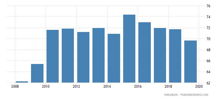 guatemala gross enrolment ratio lower secondary male percent wb data