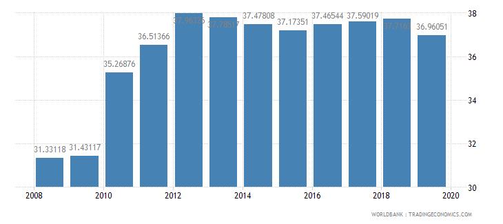 guatemala gross enrolment ratio upper secondary female percent wb data