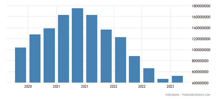 guatemala gross ext debt pos  all sectors short term all instruments usd wb data