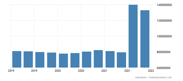 guatemala gross ext debt pos  central bank long term all instruments usd wb data
