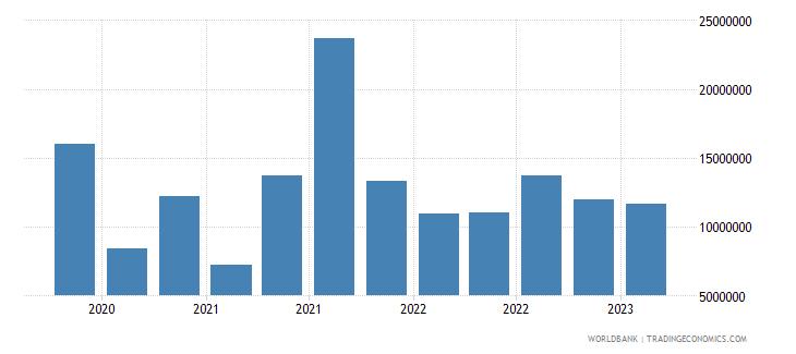 guatemala gross ext debt pos  central bank short term all instruments usd wb data