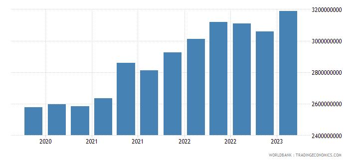 guatemala gross ext debt pos  di intercom lending all maturities all instruments usd wb data