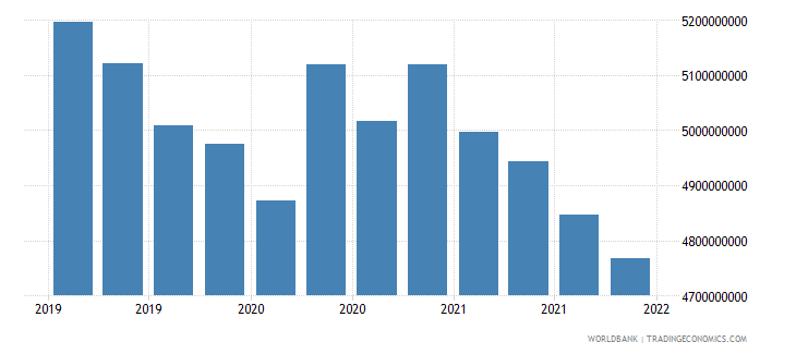 guatemala gross ext debt pos  general government long term loans usd wb data