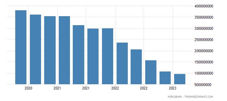 guatemala gross ext debt pos  other sectors long term loans usd wb data