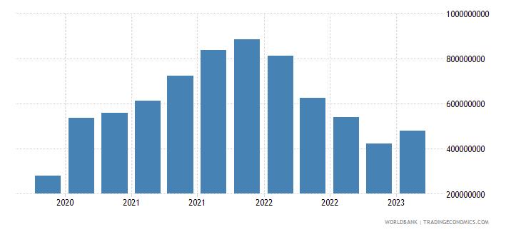 guatemala gross ext debt pos  other sectors short term all instruments usd wb data