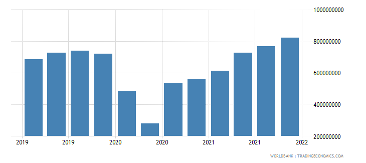 guatemala gross ext debt pos  other sectors short term trade credit and advances usd wb data