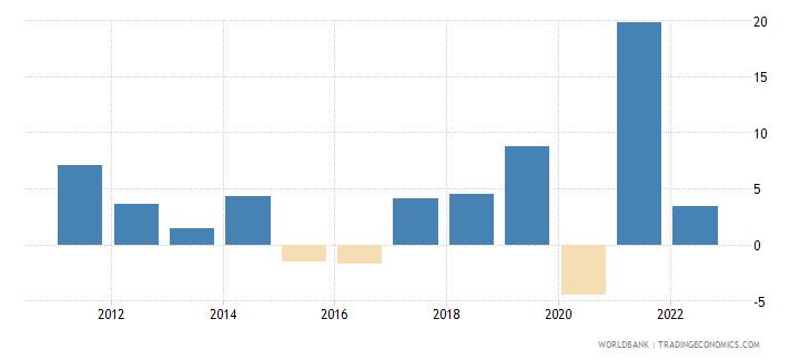 guatemala gross fixed capital formation annual percent growth wb data