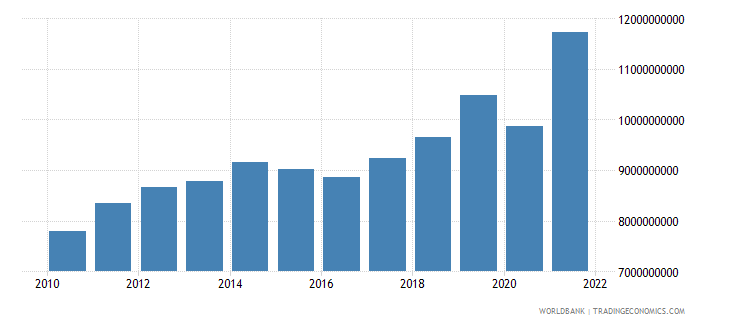 guatemala gross fixed capital formation constant 2000 us dollar wb data