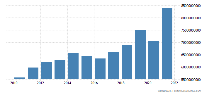 guatemala gross fixed capital formation constant lcu wb data