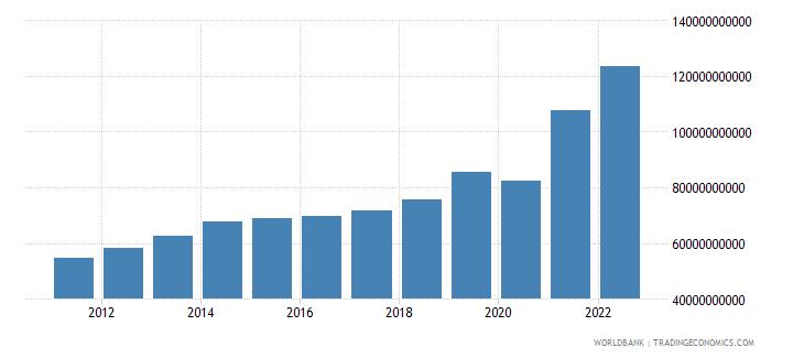 guatemala gross fixed capital formation current lcu wb data
