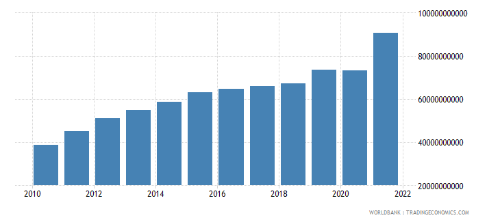 guatemala gross fixed capital formation private sector current lcu wb data