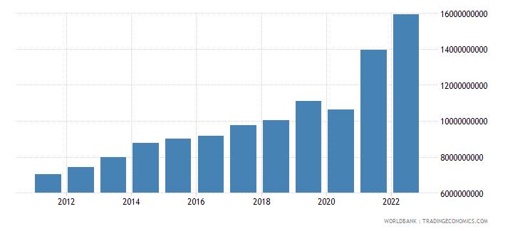 guatemala gross fixed capital formation us dollar wb data