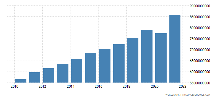 guatemala gross national expenditure constant 2000 us dollar wb data