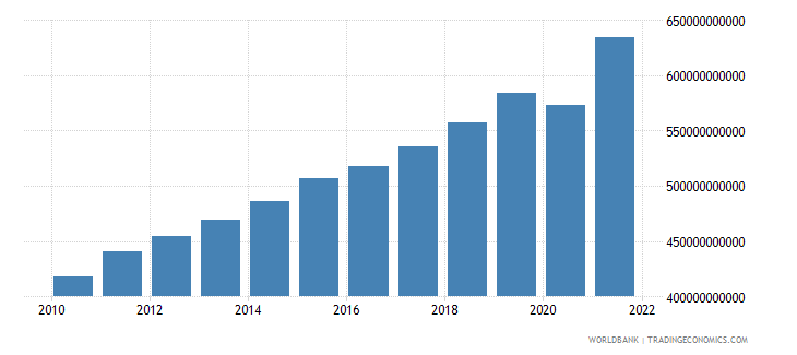 guatemala gross national expenditure constant lcu wb data