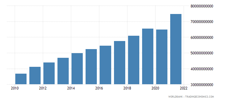 guatemala gross national expenditure current lcu wb data