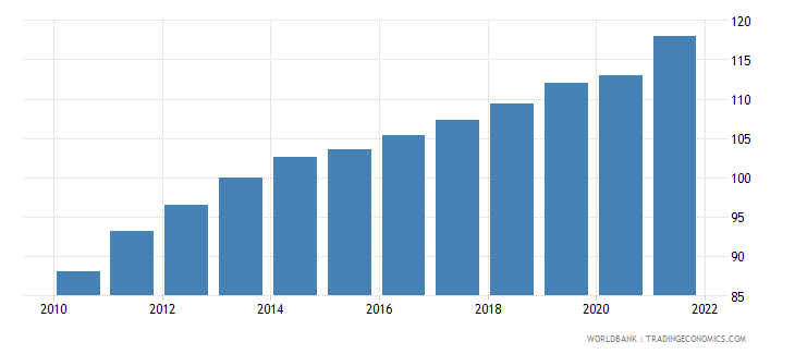 guatemala gross national expenditure deflator base year varies by country wb data