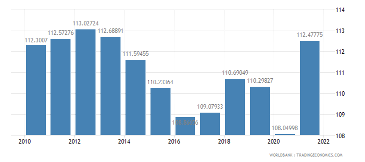 guatemala gross national expenditure percent of gdp wb data