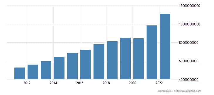 guatemala gross national expenditure us dollar wb data