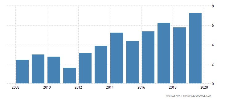 guatemala gross portfolio debt liabilities to gdp percent wb data