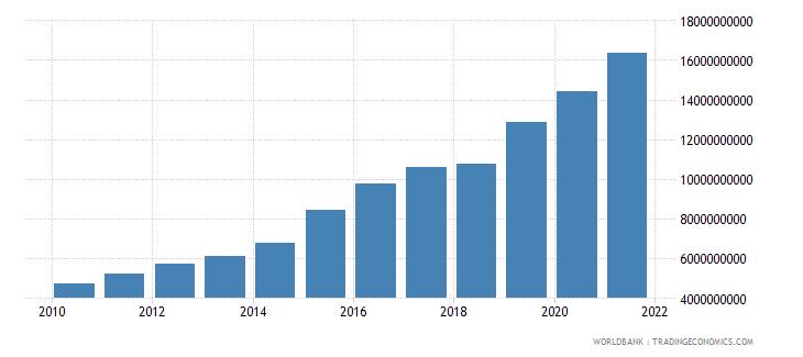 guatemala gross savings us dollar wb data