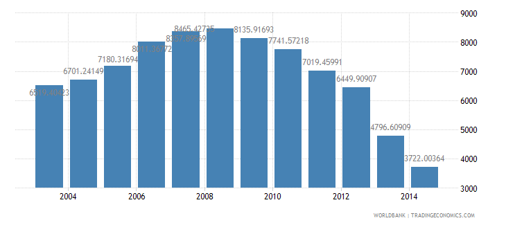 guatemala health expenditure per capita us dollar wb data