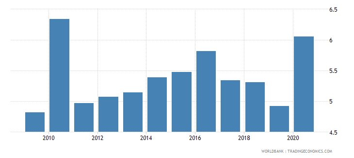 guatemala high technology exports percent of manufactured exports wb data