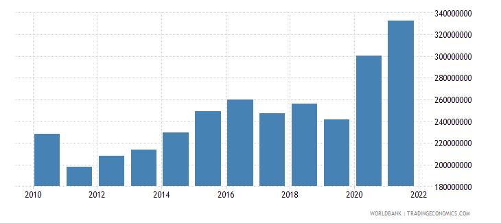 guatemala high technology exports us dollar wb data