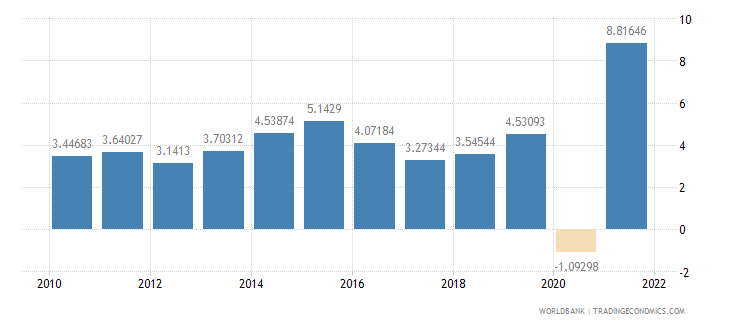 guatemala household final consumption expenditure annual percent growth wb data