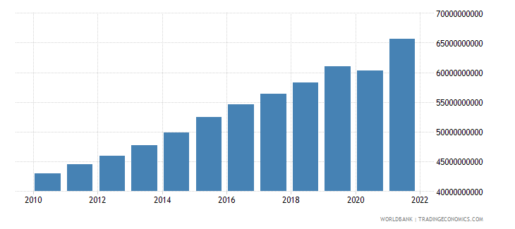 guatemala household final consumption expenditure constant 2000 us dollar wb data