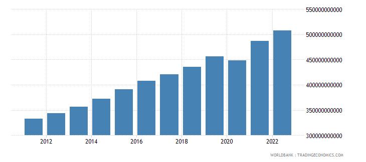 guatemala household final consumption expenditure constant lcu wb data