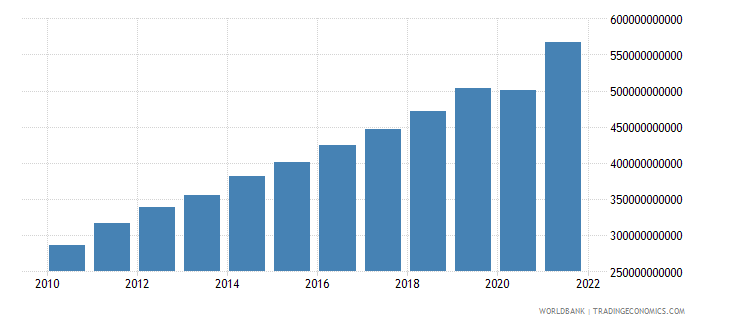 guatemala household final consumption expenditure current lcu wb data