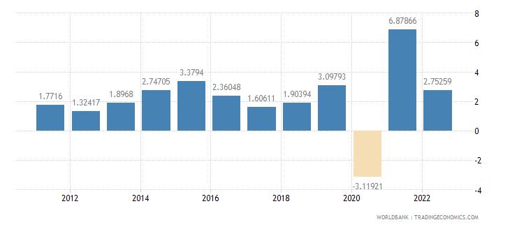 guatemala household final consumption expenditure per capita growth annual percent wb data