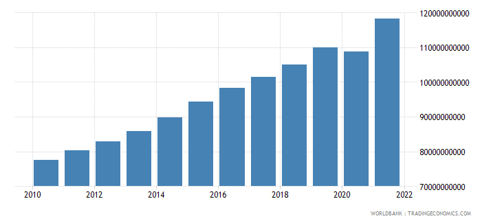 guatemala household final consumption expenditure ppp constant 2005 international dollar wb data