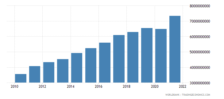 guatemala household final consumption expenditure us dollar wb data