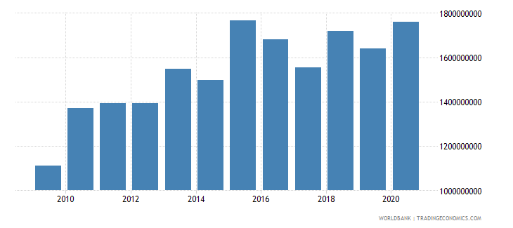 guatemala ibrd loans and ida credits dod us dollar wb data