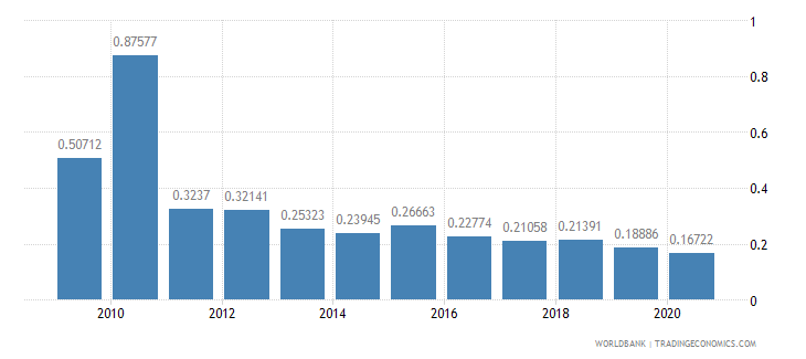 guatemala ict goods exports percent of total goods exports wb data