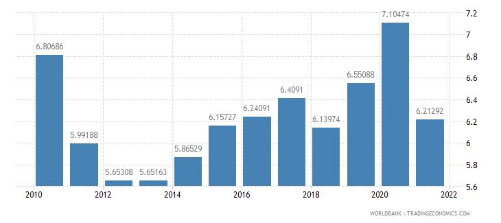 guatemala ict goods imports percent total goods imports wb data
