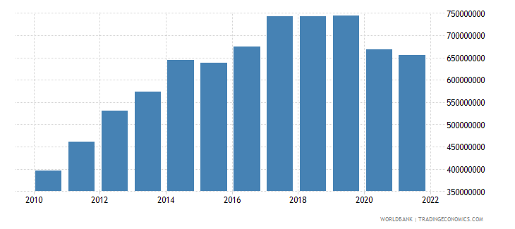 guatemala ict service exports bop us dollar wb data