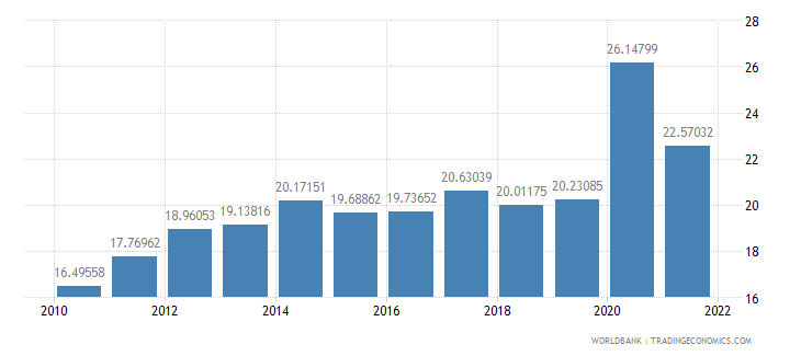 guatemala ict service exports percent of service exports bop wb data