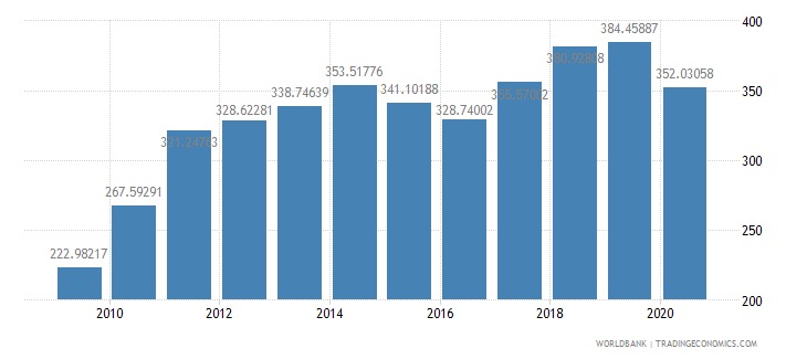 guatemala import value index 2000  100 wb data
