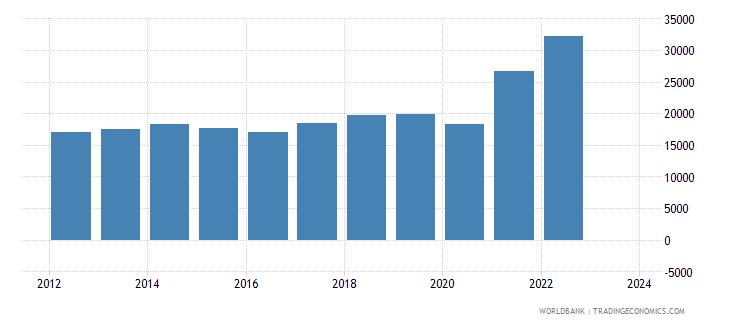 guatemala imports merchandise customs current us$ millions seas adj  wb data