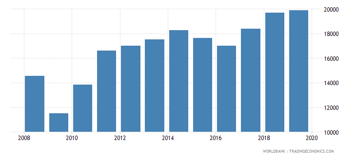 guatemala imports merchandise customs current us$ millions wb data