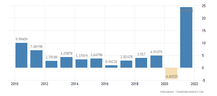 guatemala imports of goods and services annual percent growth wb data