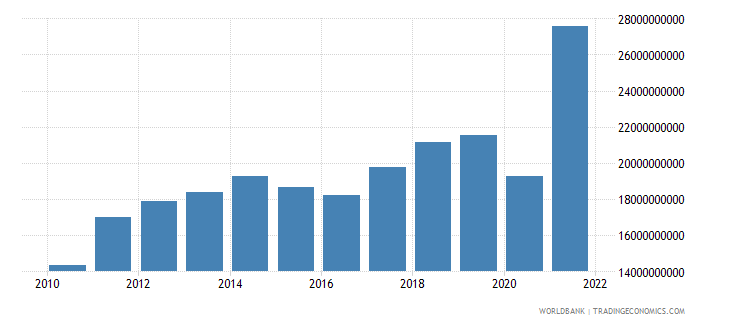 guatemala imports of goods and services bop us dollar wb data