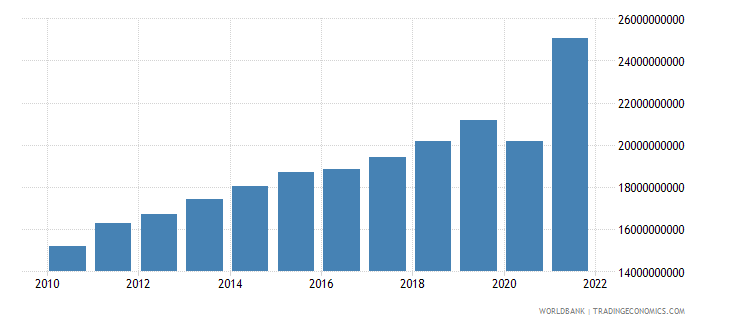 guatemala imports of goods and services constant 2000 us dollar wb data
